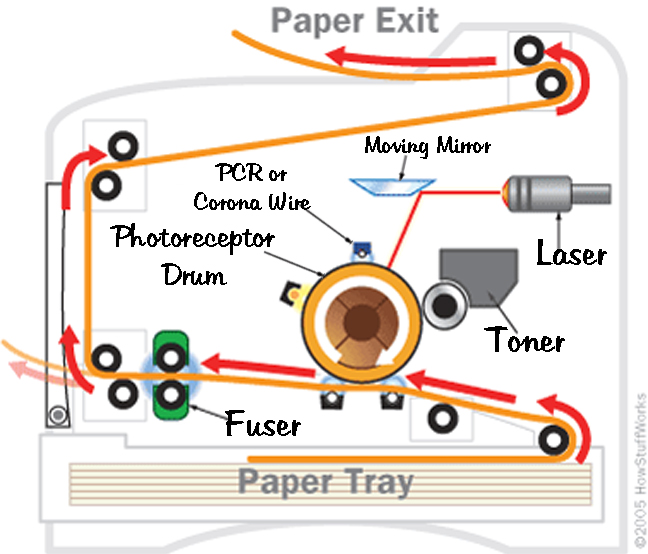 How Laser Printers Work – Laserlite Inc.
